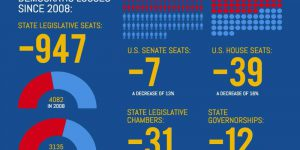 infographic showing democratic losses since 2008, a total decrease of 23% nationwide